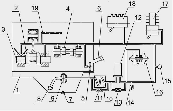 смазки двигателя Д-245 с